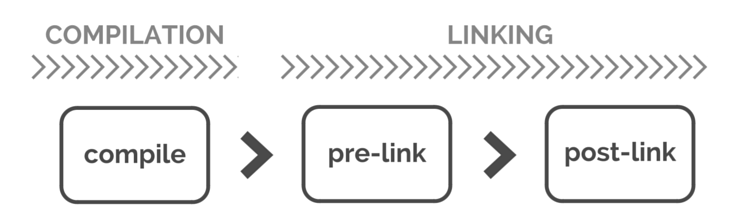 pre-link post-link compile angularJS