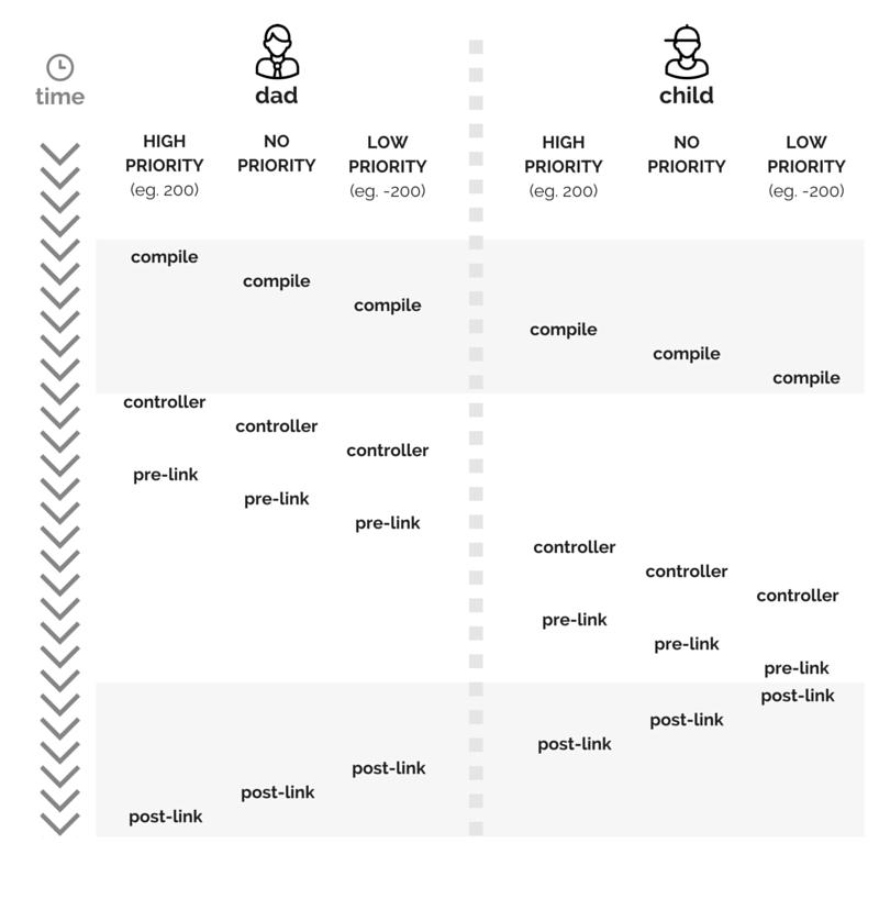 kompilacja dyrektyw kontroler compile pre-link post-link kolejność wywołań