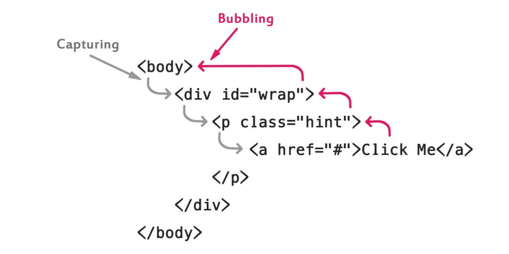 capturing vs bubbling