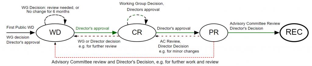 Procedura ustanawiania standardów W3C