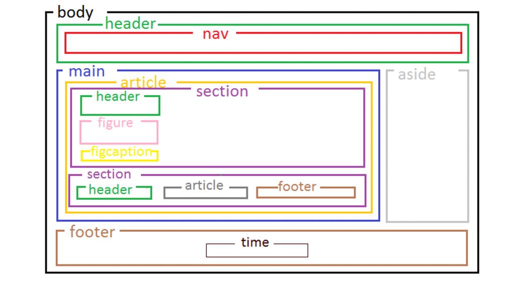 semantyka html